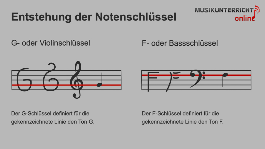 Einfach Notenlesen lernen: Die Tonhöhe - Die Entstehung der Notenschlüssel