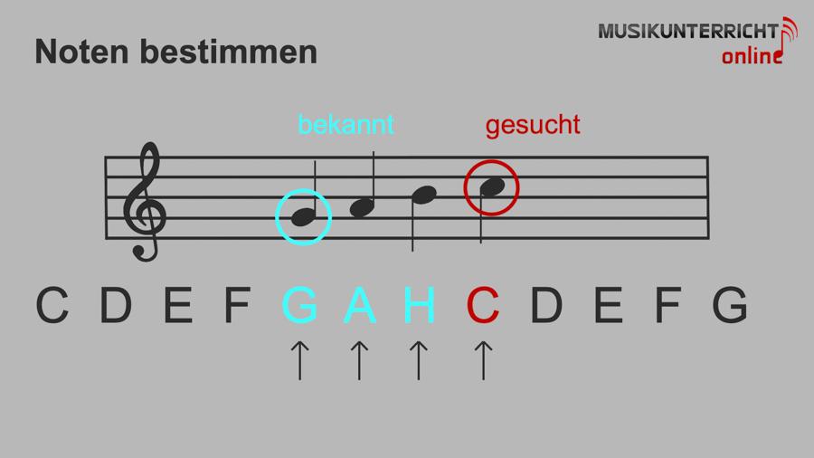 Einfach Notenlesen lernen: Die Tonhöhe - Notentonhöhe bestimmen