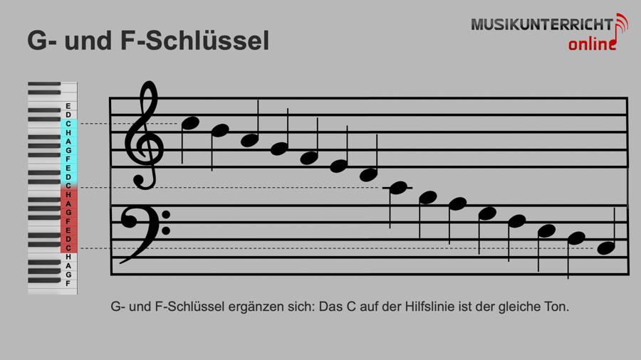 Einfach Notenlesen lernen: Die Tonhöhe - G- bzw. Violinschlüssel und F- bzw. Bassschlüssel