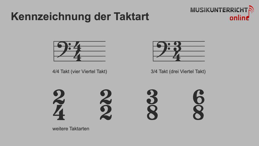 Einfach Notenlesen lernen: Der Rhythmus - Kennzeichnung der Taktart