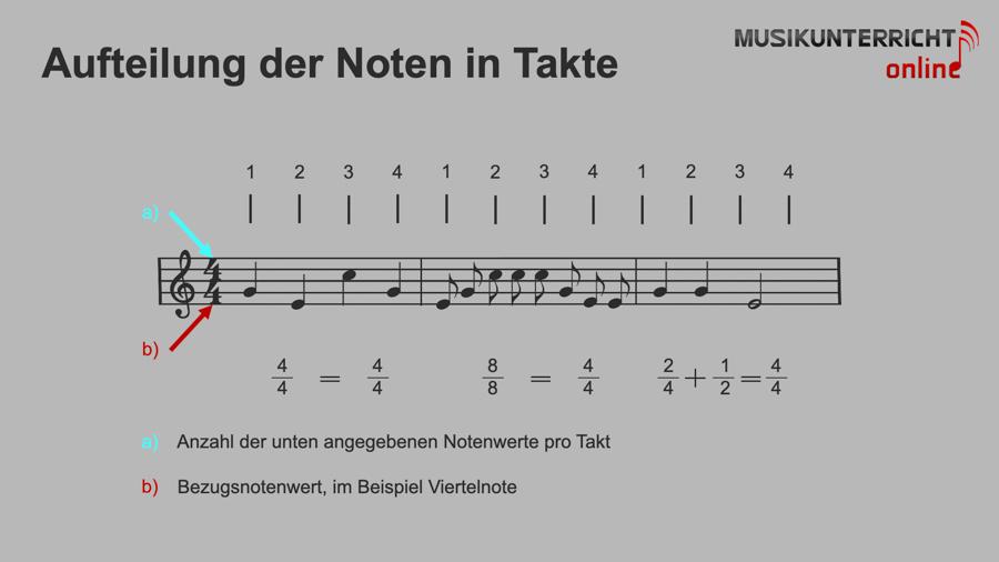 Einfach Notenlesen lernen: Der Rhythmus - Aufteilung der Noten in Takte