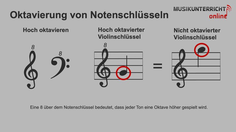 Einfach Notenlesen lernen: Sonderzeichen - Oktavierung von Notenschlüsseln, Beispiel Hoch oktavieren beim Violinschlüssel
