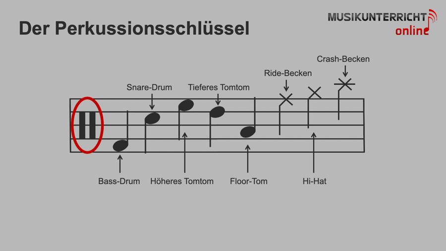 Einfach Notenlesen lernen: Sonderzeichen - Der Perkussionsschlüssel