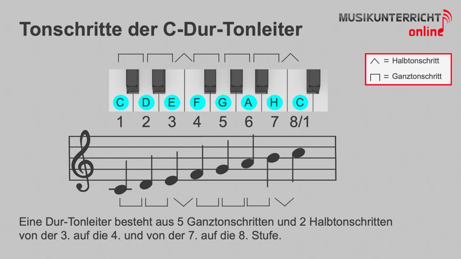 Dur-Tonleitern - Die Tonschritte der C-Dur-Tonleiter