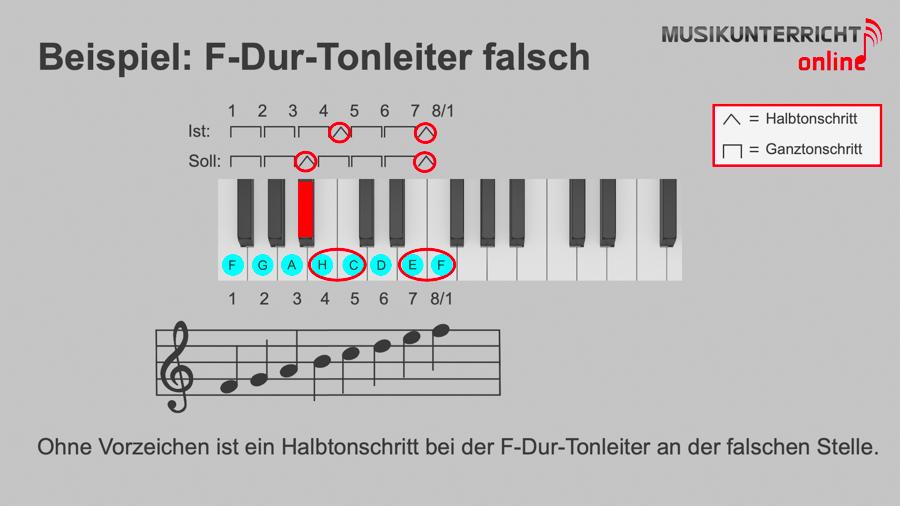 Dur-Tonleitern - Beispiel: F-Dur-Tonleiter falsch