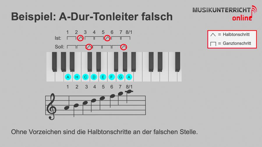 Dur-Tonleitern - Beispiel: A-Dur-Tonleiter falsch