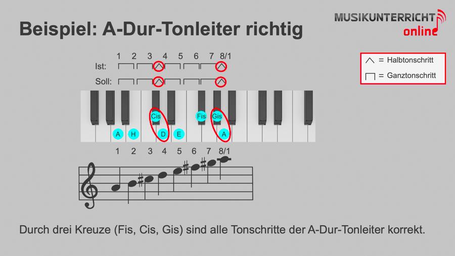 Dur-Tonleitern - Beispiel: A-Dur-Tonleiter richtig