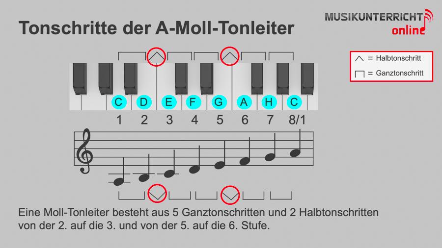 Moll-Tonleitern - Die Grundlagen der natürlichen Molltonleiter am Beispiel der A-Moll-Tonleiter