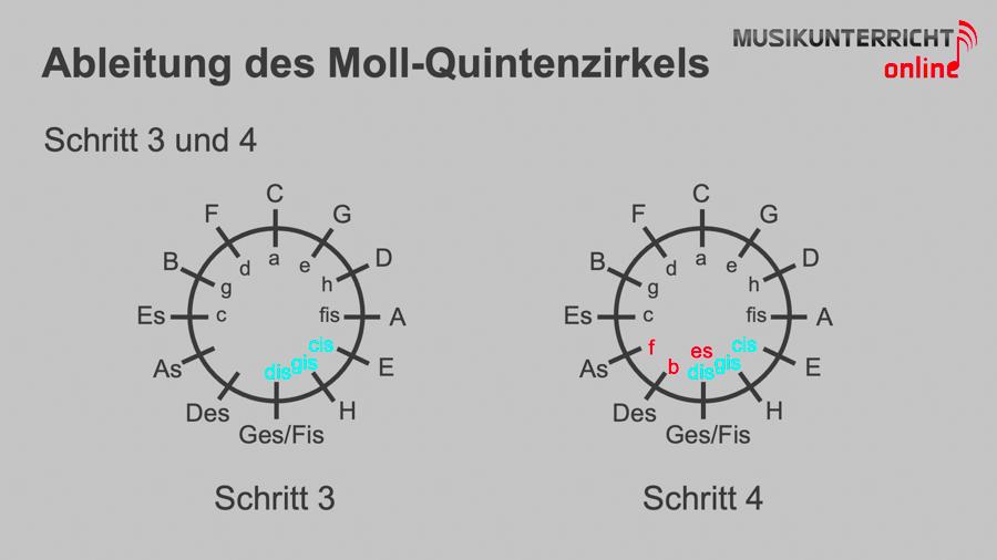 Ableitung des Moll-Quintenzirkels - Schritt 1 und 2