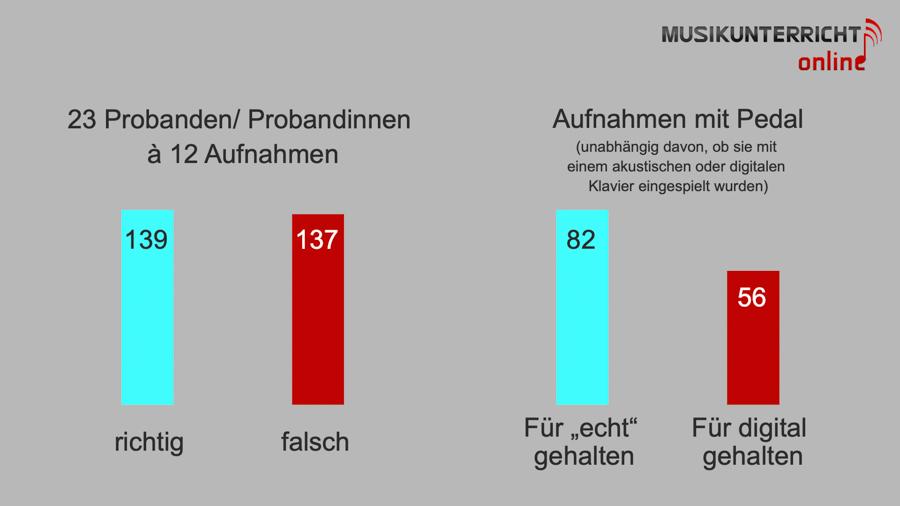 Die Auflösung: 99 Euro vs 150.000 Euro - Hörst Du den Unterschied. Ergebnisse der Studie