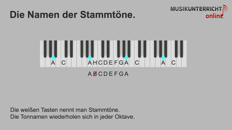 Die Tonnamen auf dem Klavier - Die Namen der Stammtöne