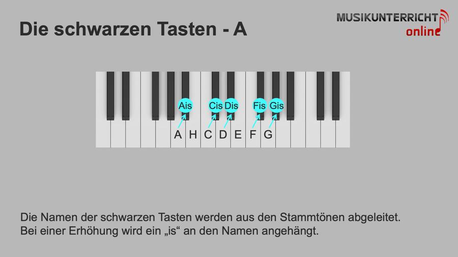 Die Tonnamen auf dem Klavier - Die schwarzen Tasten - A: Stammtöne erhöht