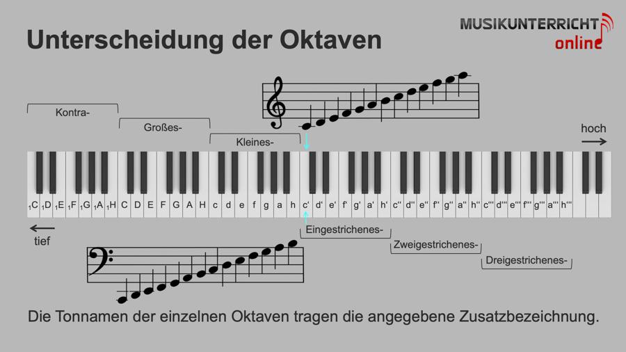 Die Tonnamen auf dem Klavier - Unterscheidung der Oktaven