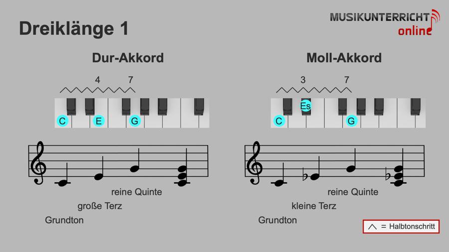 Akkorde - Dreiklänge: Dur-Akkord/Dreiklang und Moll-Akkord/Dreiklang